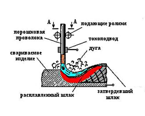Фото Сварка полуавтоматом без газу
